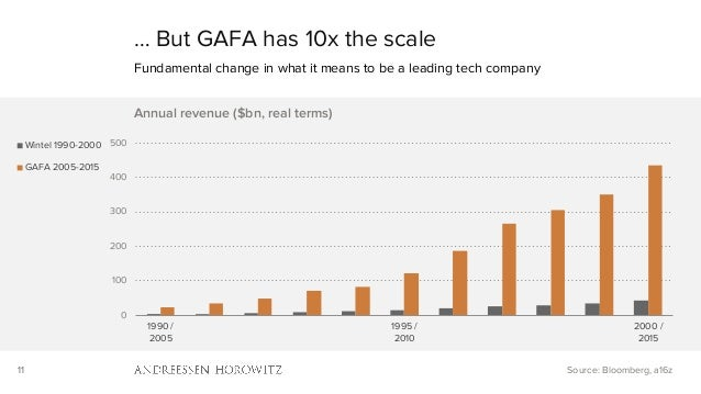 11 … But GAFA has 10x the scale Fundamental change in what it means to be a leading tech company Source: Bloomberg, a16z 0...