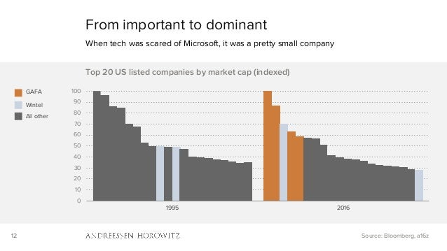 12 From important to dominant When tech was scared of Microsoft, it was a pretty small company Source: Bloomberg, a16z GAF...