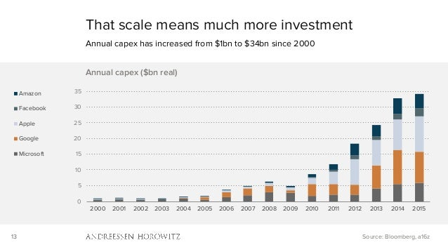 13 That scale means much more investment Annual capex has increased from $1bn to $34bn since 2000 Source: Bloomberg, a16z ...