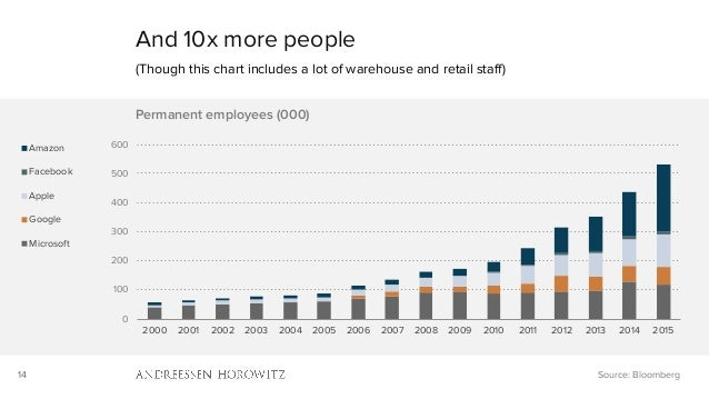 14 And 10x more people (Though this chart includes a lot of warehouse and retail staff) Source: Bloomberg 0 100 200 300 40...