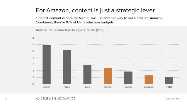 17 0 2 4 6 8 10 12 14 Disney NBCU CBS Netflix Turner Amazon HBO Annual TV production budgets, 2015 ($bn) For Amazon, conte...