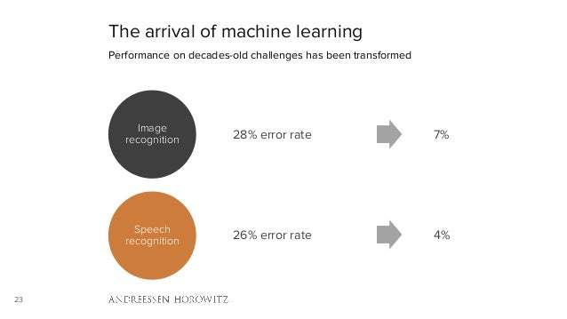 23 The arrival of machine learning Performance on decades-old challenges has been transformed Image recognition Speech rec...