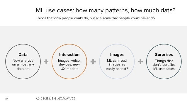 29 Data New analysis on almost any data set Interaction Images, voice, devices, new UX models Images ML can read images as...