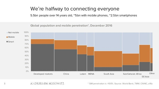 3 We're halfway to connecting everyone 5.5bn people over 14 years old, ~5bn with mobile phones, ~2.5bn smartphones * SIM p...