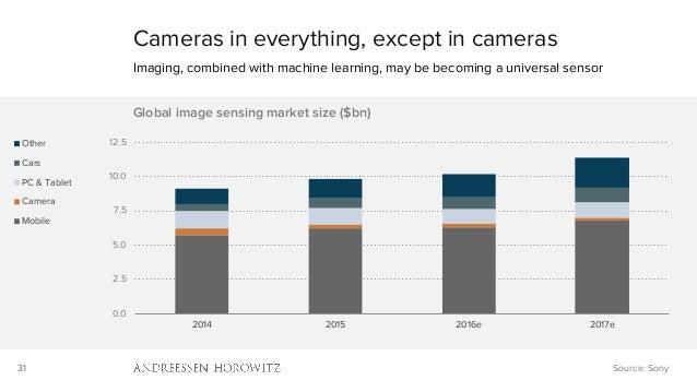 31 0.0 2.5 5.0 7.5 10.0 12.5 2014 2015 2016e 2017e Global image sensing market size ($bn) Other Cars PC & Tablet Camera Mo...