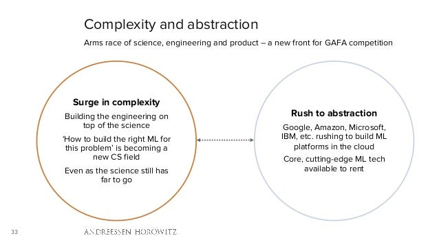 33 Complexity and abstraction Arms race of science, engineering and product – a new front for GAFA competition Surge in co...