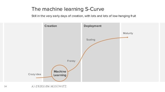 34 The machine learning S-Curve Still in the very early days of creation, with lots and lots of low-hanging fruit Creation...