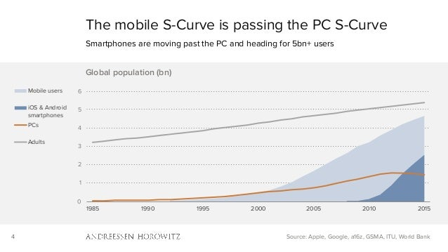 4 The mobile S-Curve is passing the PC S-Curve Smartphones are moving past the PC and heading for 5bn+ users Source: Apple...
