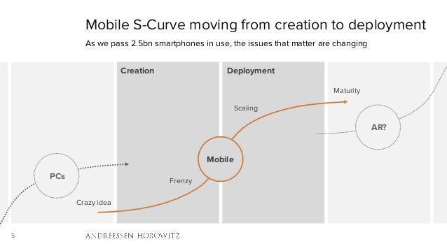 5 Mobile S-Curve moving from creation to deployment As we pass 2.5bn smartphones in use, the issues that matter are changi...