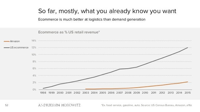 52 So far, mostly, what you already know you want Ecommerce is much better at logistics than demand generation *Ex. food s...