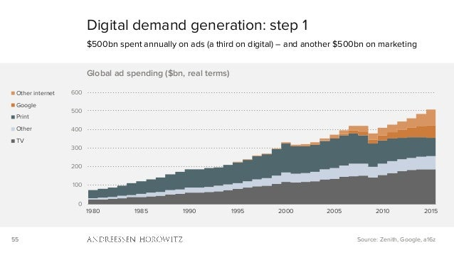 55 Digital demand generation: step 1 $500bn spent annually on ads (a third on digital) – and another $500bn on marketing S...
