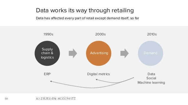 59 Data works its way through retailing Data has affected every part of retail except demand itself, so far ERP 1990s Supp...
