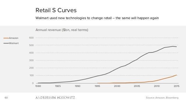 60 0 100 200 300 400 500 600 1980 1985 1990 1995 2000 2005 2010 2015 Annual revenue ($bn, real terms) Amazon Walmart Retai...