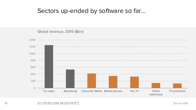 61 Sectors up-ended by software so far… Source: a16z 0 200 400 600 800 1,000 1,200 1,400 Car sales Advertising Consumer Me...