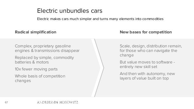 67 Electric unbundles cars Radical simplification Complex, proprietary gasoline engines & transmissions disappear Replaced...