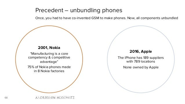 68 Precedent – unbundling phones Once, you had to have co-invented GSM to make phones. Now, all components unbundled 2001,...