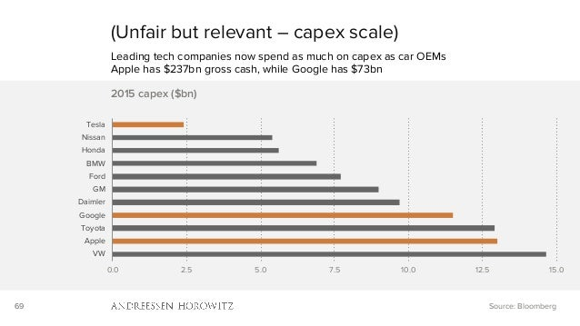 69 (Unfair but relevant – capex scale) Leading tech companies now spend as much on capex as car OEMs Apple has $237bn gros...