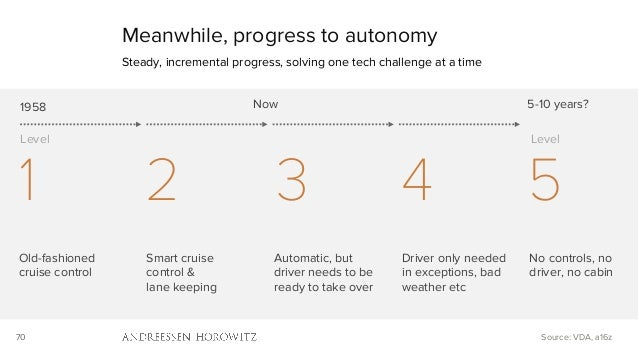 70 Meanwhile, progress to autonomy Steady, incremental progress, solving one tech challenge at a time Old-fashioned cruise...