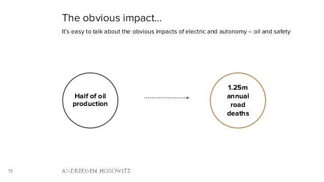 73 The obvious impact… It's easy to talk about the obvious impacts of electric and autonomy – oil and safety Half of oil p...