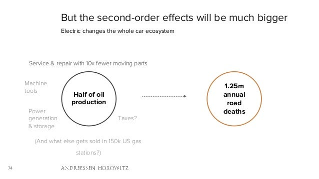 74 But the second-order effects will be much bigger Electric changes the whole car ecosystem Half of oil production 1.25m ...