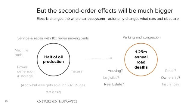75 But the second-order effects will be much bigger Electric changes the whole car ecosystem - autonomy changes what cars ...