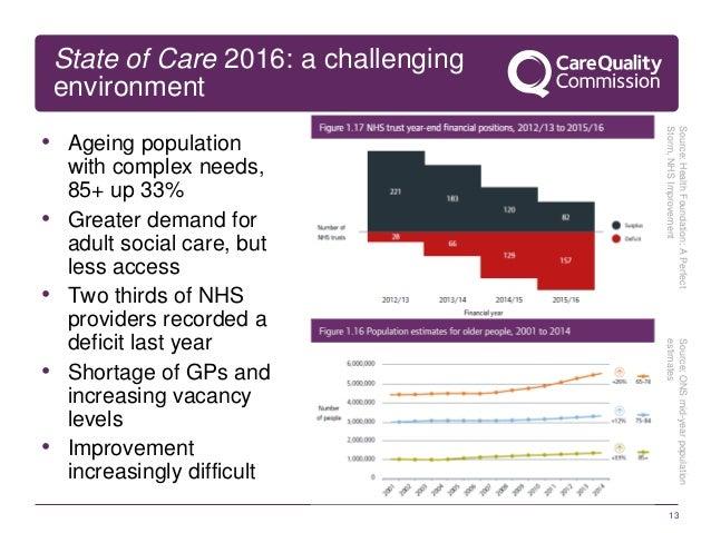 12 State of Care 2016: headline news; 13.