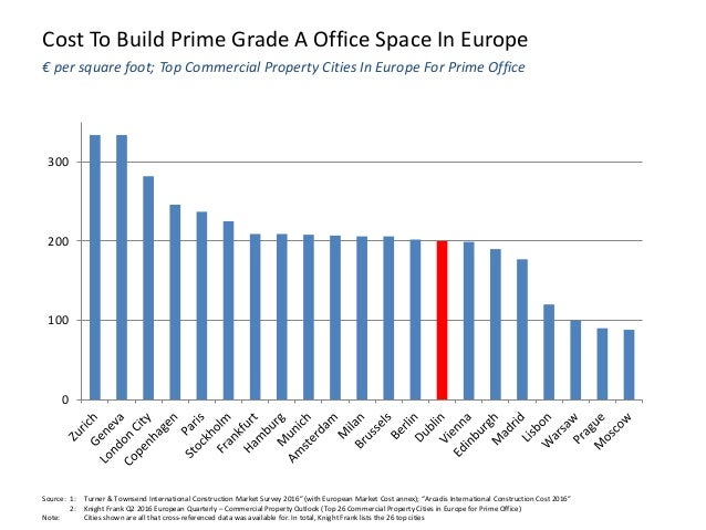 Cost To Build Prime Grade A Office Space In Europe 0 100 200 300 € per square foot; Top Commercial Property Cities In Euro...