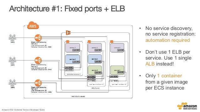 Architecture #1: Fixed ports + ELB Amazon EC2 Container Service Developer Guide • No service discovery, no service regist...