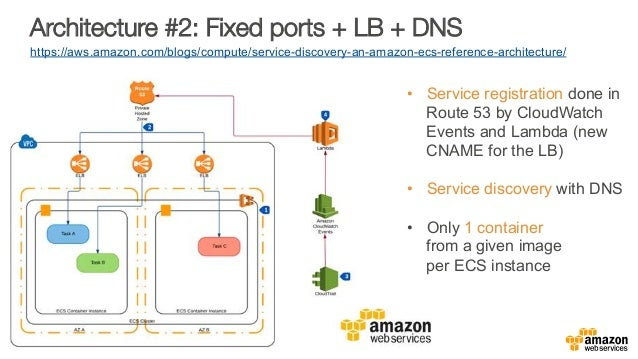 Architecture #2: Fixed ports + LB + DNS  https://aws.amazon.com/blogs/compute/service-discovery-an-amazon-ecs-reference-ar...