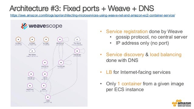 Architecture #3: Fixed ports + Weave + DNS https://aws.amazon.com/blogs/apn/architecting-microservices-using-weave-net-and...