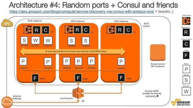 Running docker clusters on aws november 2016 for Docker consul cluster