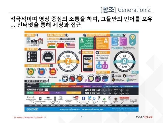 !!! GameDuck Presentation, Confidential !!! 적극적이며 영상 중심의 소통을 하며, 그들만의 언어를 보유 … 인터넷을 통해 세상과 접근 [참조] Generation Z 9