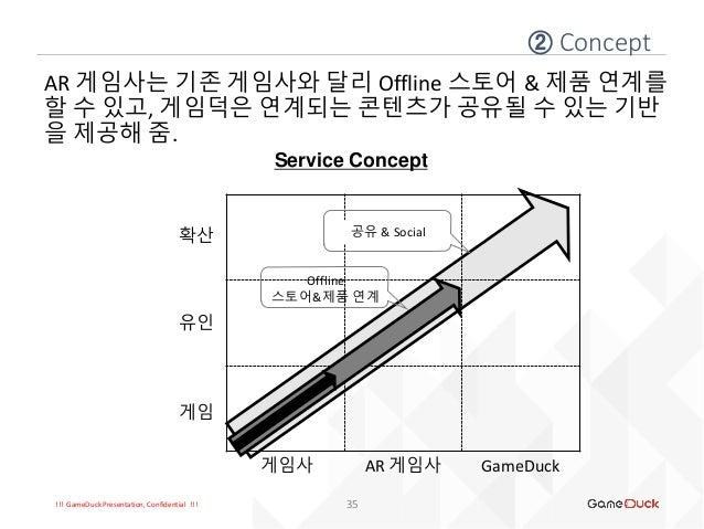 !!! GameDuck Presentation, Confidential !!! ② Concept 35 AR 게임사는 기존 게임사와 달리 Offline 스토어 & 제품 연계를 할 수 있고, 게임덕은 연계되는 콘텐츠가 공유...