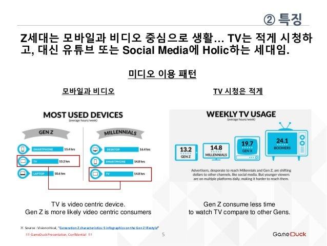 !!! GameDuck Presentation, Confidential !!! Z세대는 모바일과 비디오 중심으로 생활… TV는 적게 시청하 고, 대신 유튜브 또는 Social Media에 Holic하는 세대임. ② 특징...