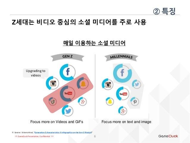 "!!! GameDuck Presentation, Confidential !!! Z세대는 비디오 중심의 소셜 미디어를 주로 사용 ② 특징 6 매일 이용하는 소셜 미디어 ※ Source : Visioncritical, ""G..."