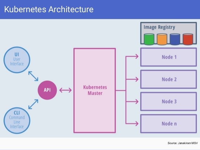 Introduction to kubernetes docker global mentor week 2016 for Architecture kubernetes