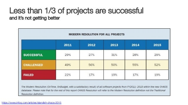 Less than 1/3 of projects are successful! and it's not getting better https://www.infoq.com/articles/standish-chaos-2015