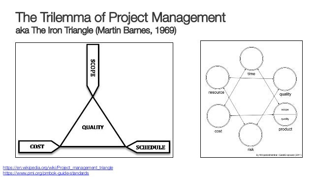 The Trilemma of Project Management! aka The Iron Triangle (Martin Barnes, 1969) https://en.wikipedia.org/wiki/Project_mana...