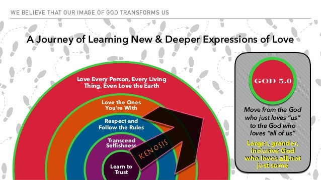 Our Image of God Transforms Us