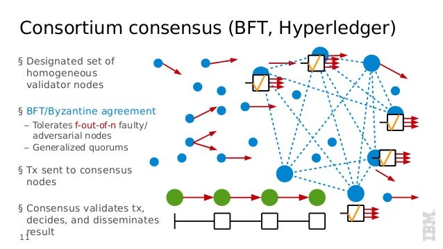 Architecture Of The Hyperledger Blockchain Fabric