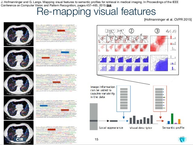 Langs - Machine Learning in Medical Imaging: Learning from