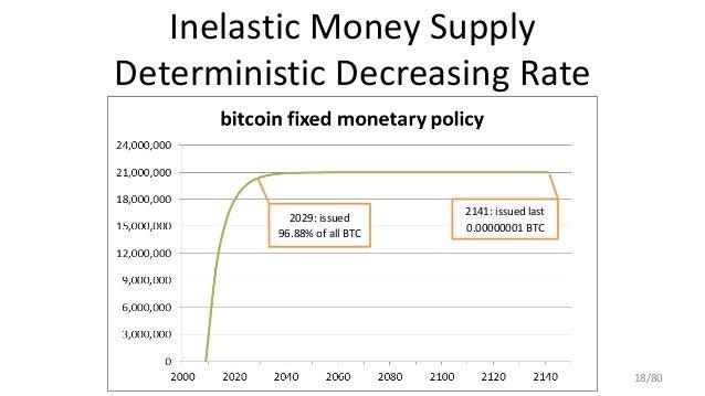 Inelastic Money Supply Deterministic Decreasing Rate 2029: issued 96.88% of all BTC 2141: issued last 0.00000001 BTC 18/80