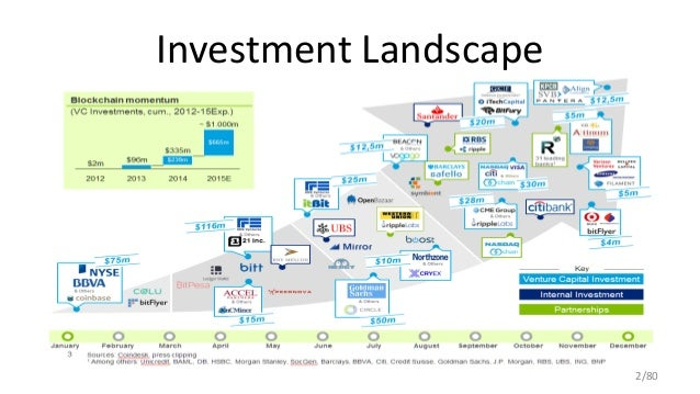 Investment Landscape 2/80