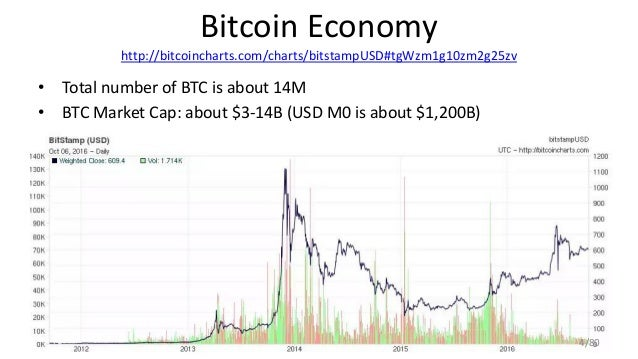 Bitcoin Economy http://bitcoincharts.com/charts/bitstampUSD#tgWzm1g10zm2g25zv • Total number of BTC is about 14M • BTC Mar...