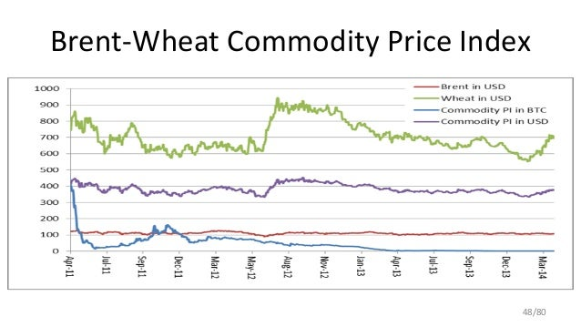 Brent-Wheat Commodity Price Index 48/80