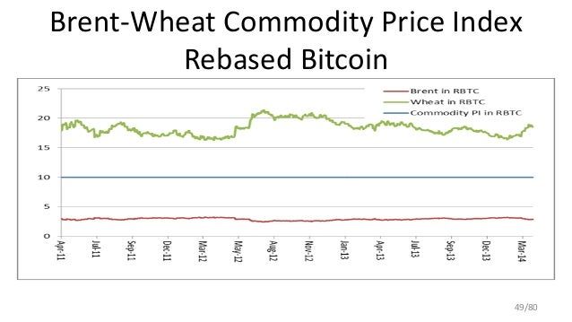 Brent-Wheat Commodity Price Index Rebased Bitcoin 49/80