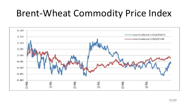 Brent-Wheat Commodity Price Index 50/80