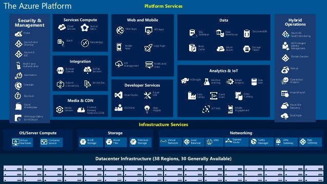 Platform Services Infrastructure Services Web Apps Mobile Apps API Management API Apps Logic Apps Notification Hubs Conten...
