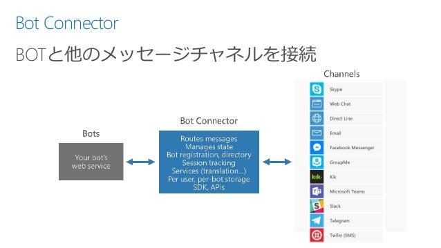 Bot Connector BOTと他のメッセージチャネルを接続