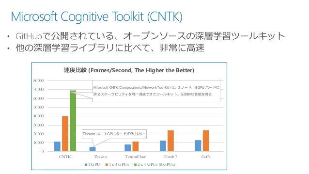 Microsoft Cognitive Toolkit (CNTK) Theano は、1 GPU ボードのみサポー Microsoft CNTK (Computational Network Tool Kit) は、2 ノード、8 GPU ボ...